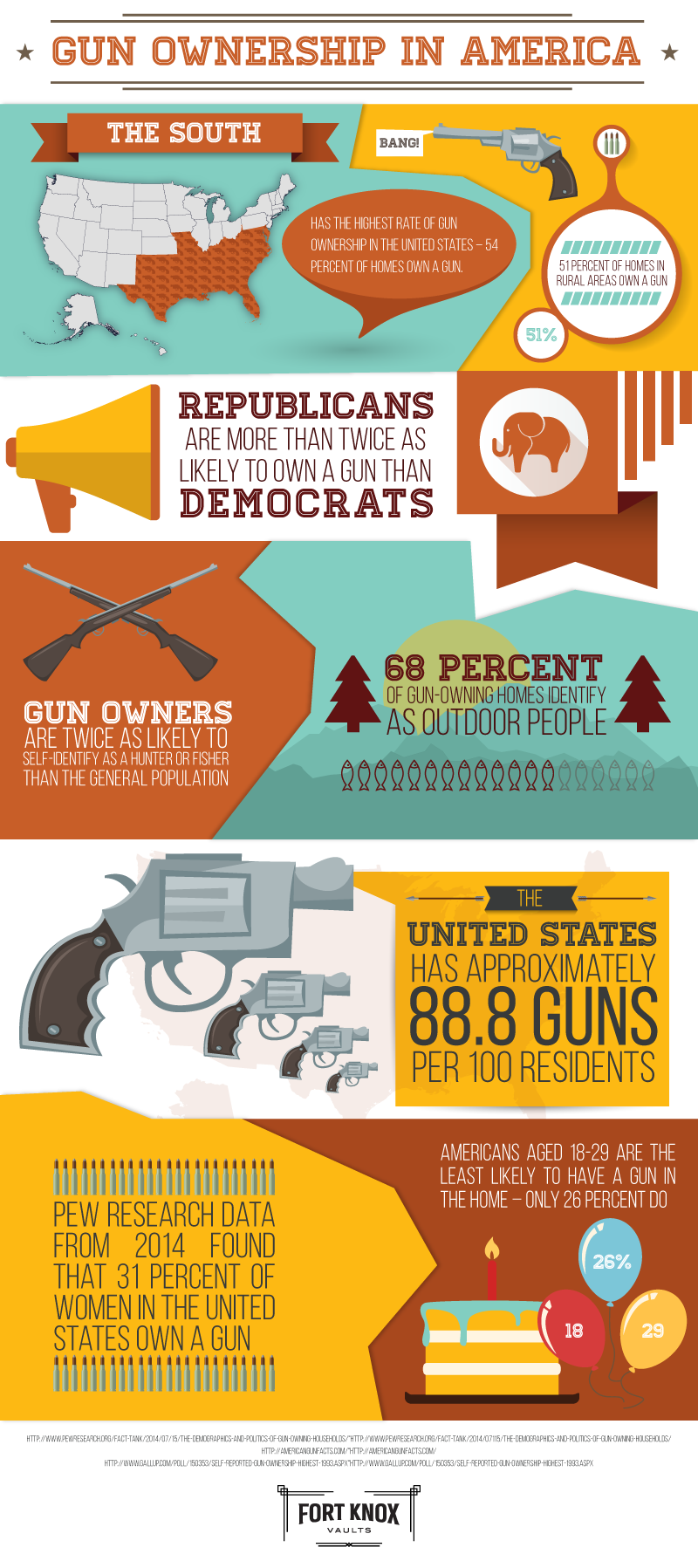 Gun Ownership in the U.S.